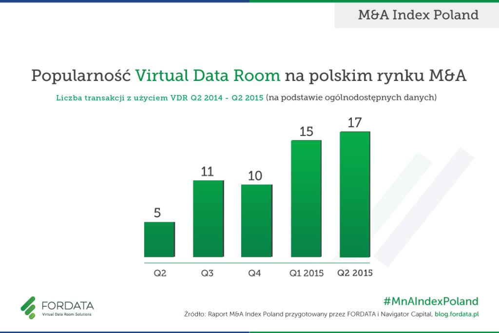 Popularnosc_VDR_w_MnA_w_Polsce_2Q2015