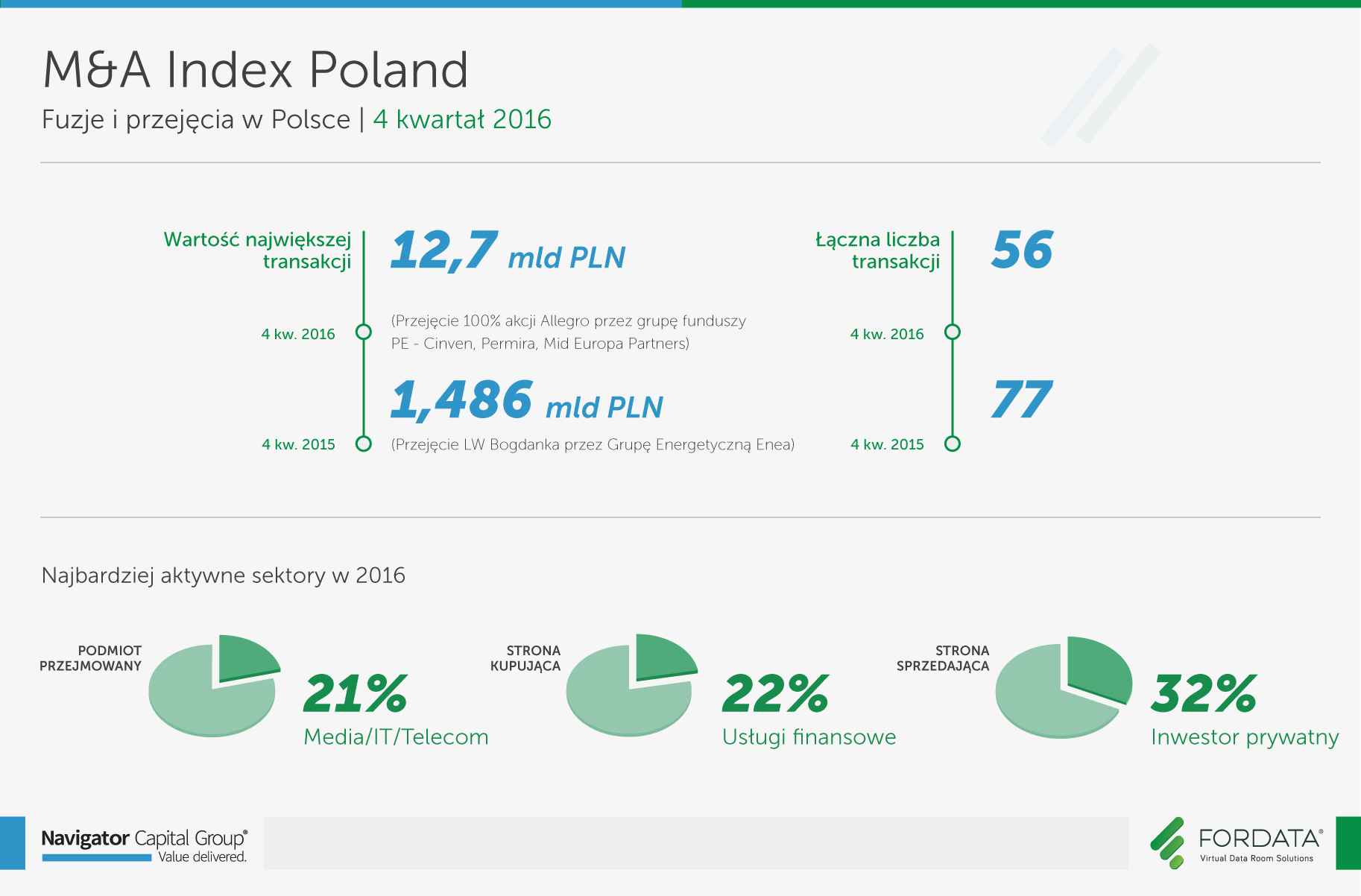 infografika_raport_ma_index_poland_4q2016