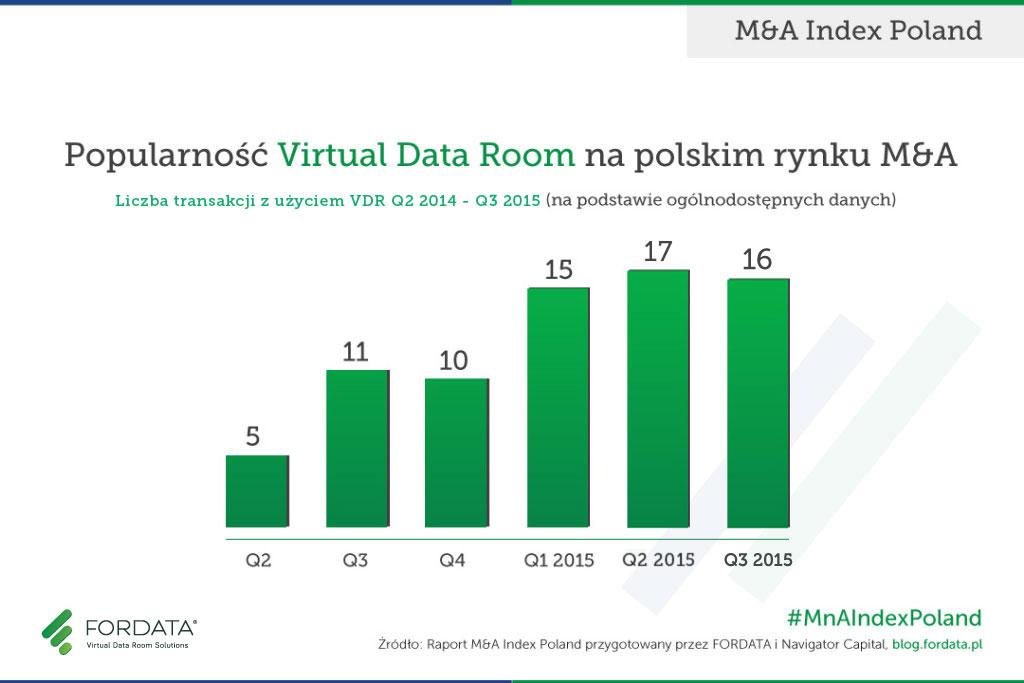 Popularnosc_VDR_Polsce_3Q2015