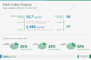 infografika_raport_ma_index_poland_4q2016
