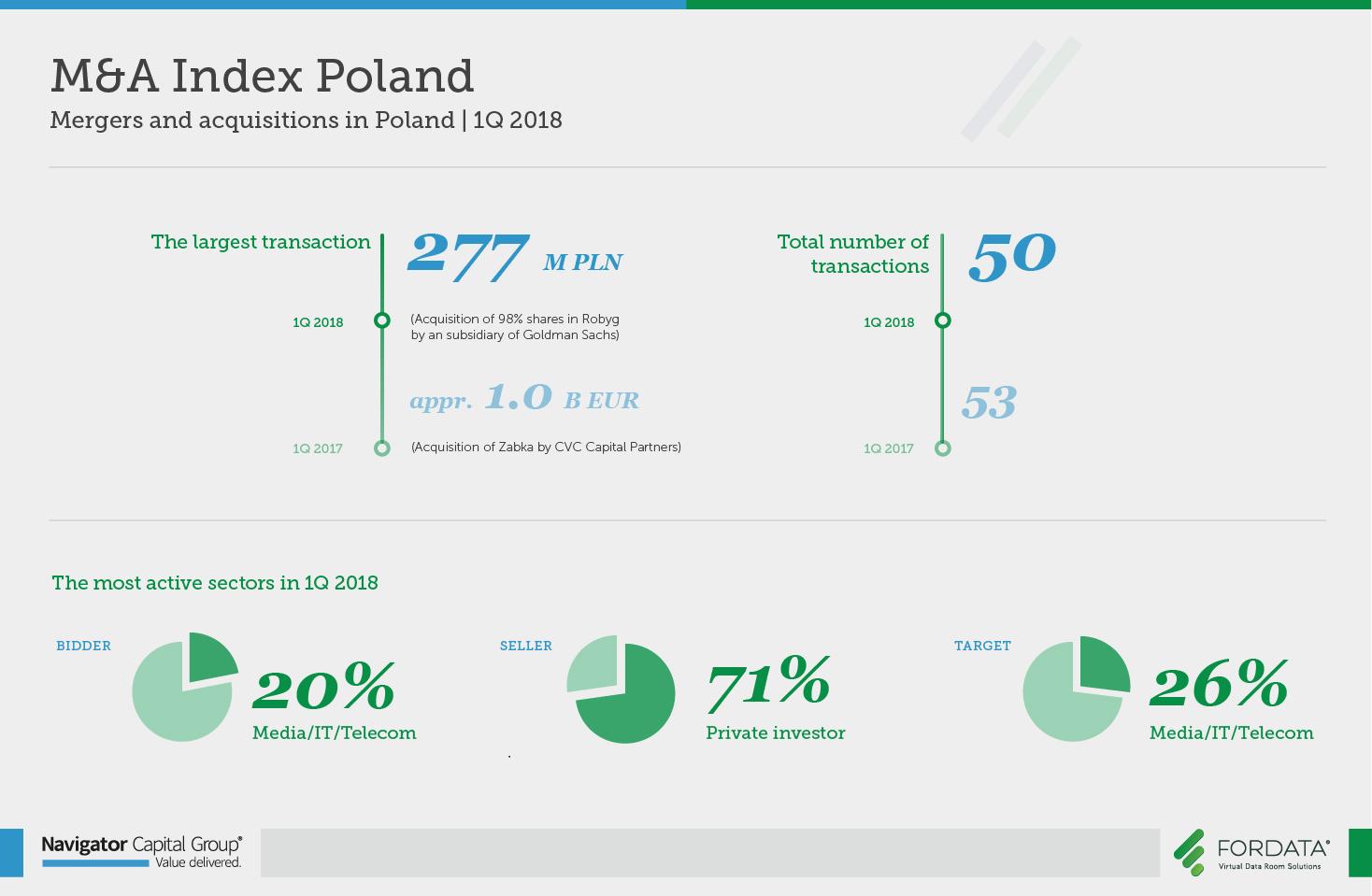 Raport M&A Index Poland 1 kwartał/1Q 2018 - FORDATA