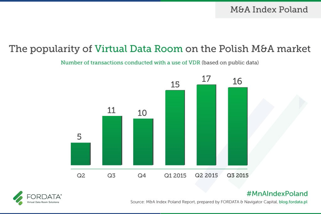 VDR Popularity in M&A in POLAND 3Q2015