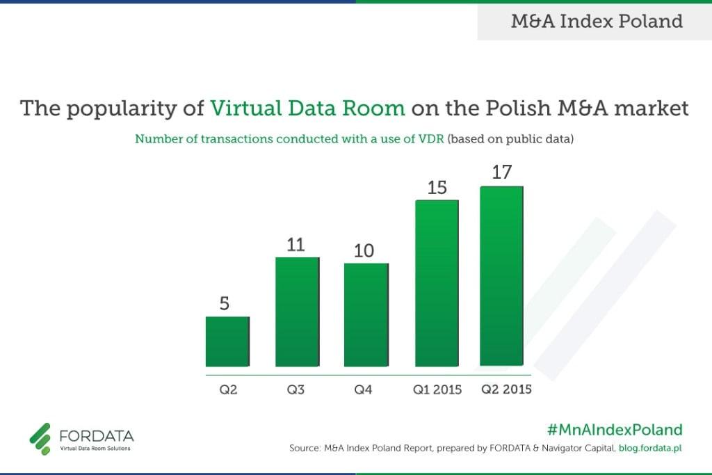 VDR_Popularity_in_MnA_in_POLAND_2Q2015