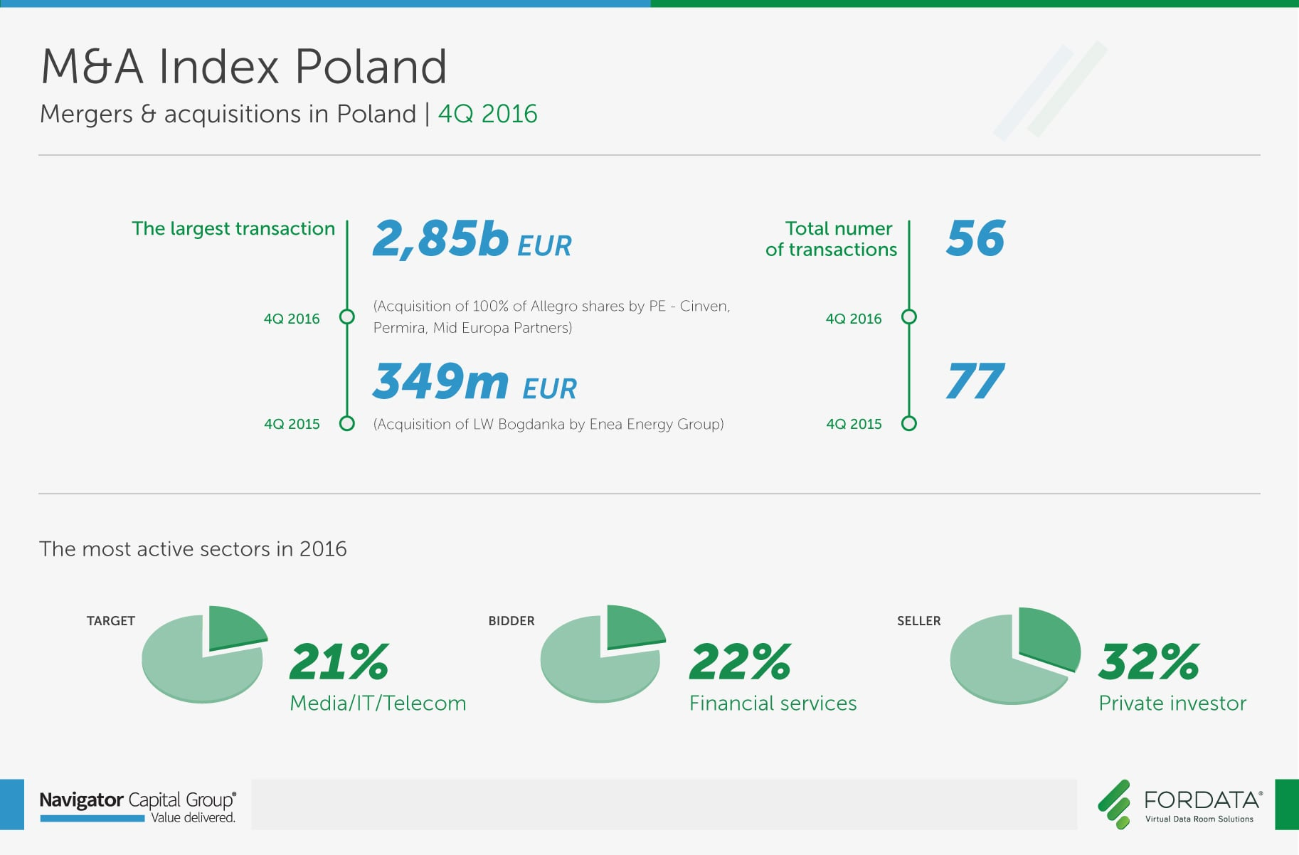 infographics_report_ma_index_poland_4q_2016
