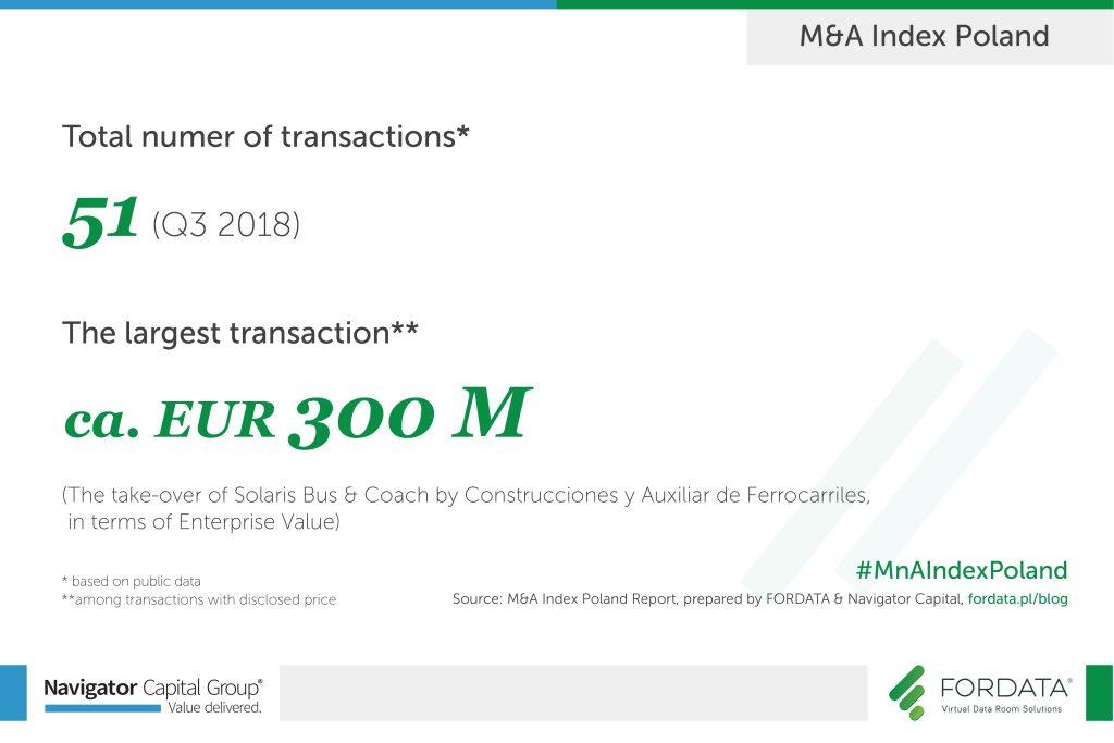 M&A INDEX 3Q 2018