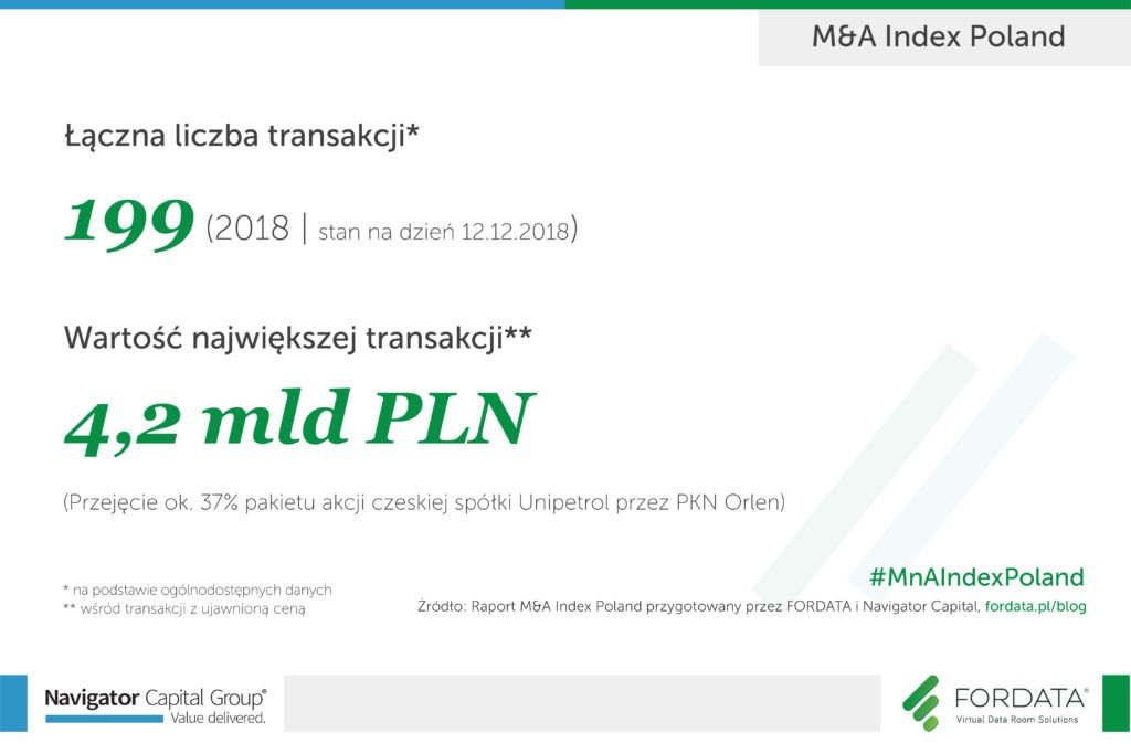 Raport roczny M&A Index Poland 2018