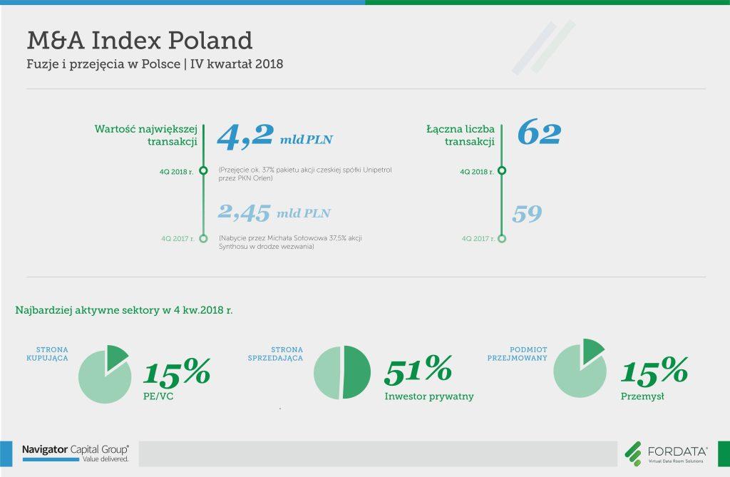 Raport #MnAIndexPoland, 4 kwartał 2018 - najważniejsze informacje
