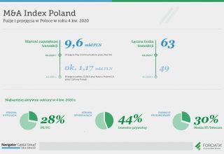 FORDATA-MnAIndexPoland-Infografika-Raport-4Q2020_PL