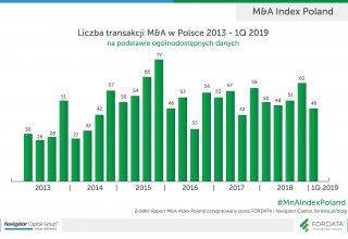FORDATA_Liczba transakcji M&A w Polsce_2013-1Q2019