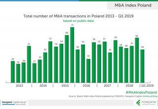 FORDATA_Number of transaction_2013-1Q2019