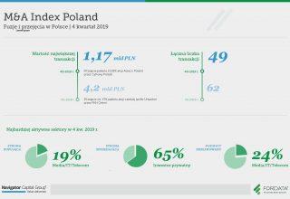 infografika_raport_4Q2019