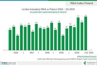 statystyki M&A