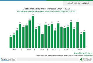 Liczba-transakcji-M&A-w-Polsce-2013-2019