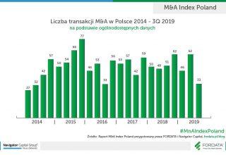 Liczba-transakcji-M&A-w-Polsce-2014-3Q2019