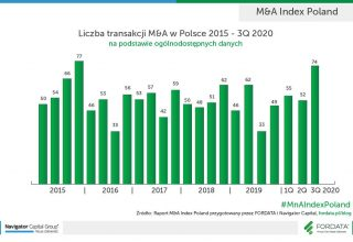 Liczba-transakcji-MnA-Poland-2015-3Q2020