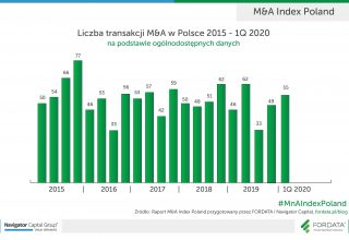 Liczba-transakcji-MnA-Polska-2015-1Q2020