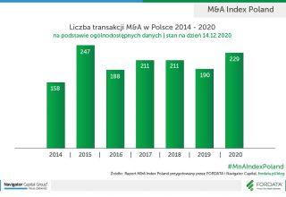 Liczba-transakcji-MnA-w-Polsce-2014-2020_PL