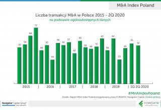 Liczba-transakcji-MnA-w-Polsce-2015-2Q2020