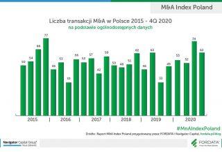 Liczba-transakcji-MnA-w-Polsce-2015-4Q2020_PL