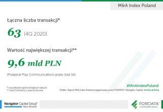 MnA_infografika_total_4Q2020_PL