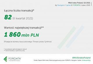 raport M&A Index Poland
