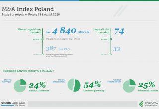 Raport-MnAIndexPoland-3Q2020